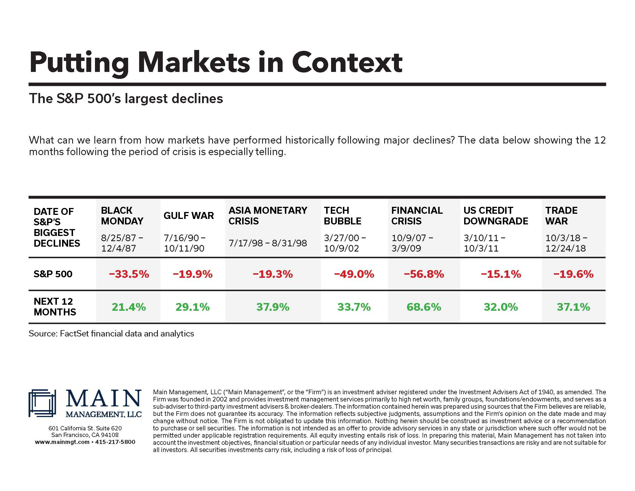 Market moves after crisis 24Mar2020