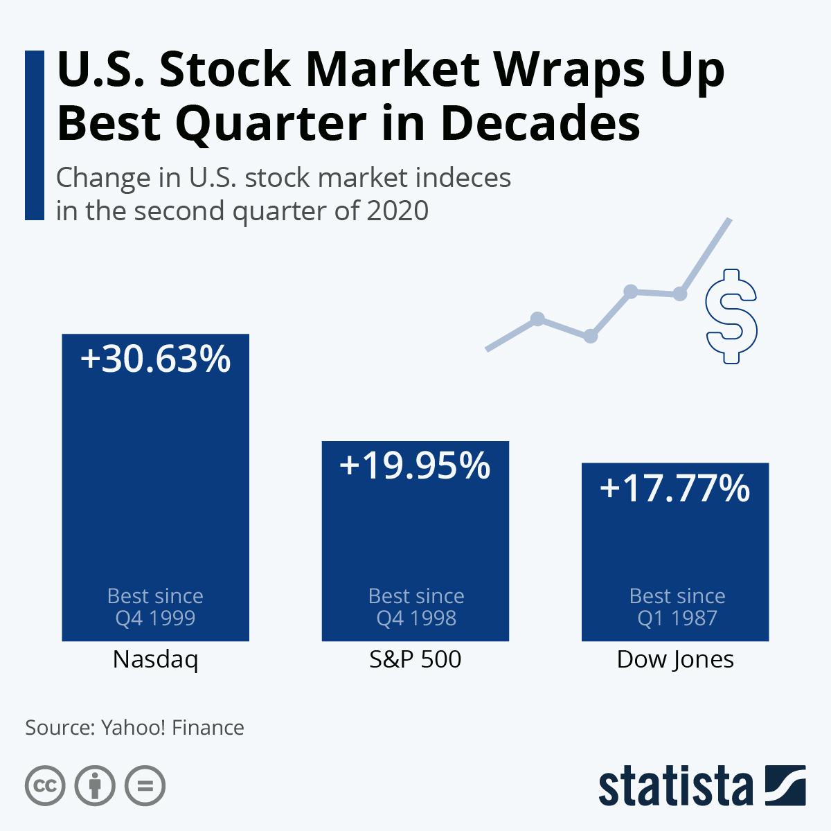 2020 07 02 beststockmarketindecades 002