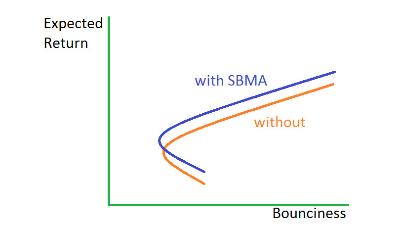 SBMA Less Bounciness