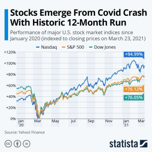 Stocks Emerge from Covid Crash with Historic 12-Month Run
