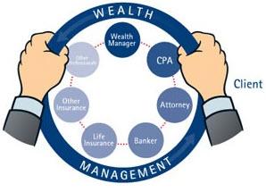 Wheel of Wealth Management