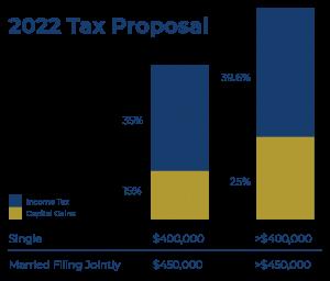 2021 American Families Tax Proposal